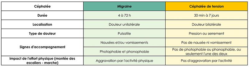 Migraine céphalée osteopathie